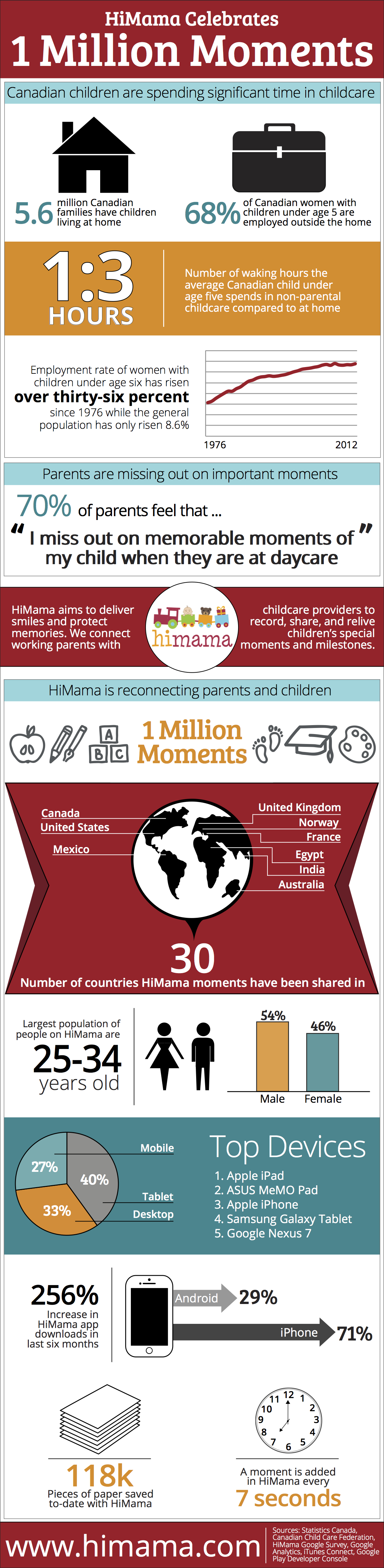 HiMama Child Care One Million Moments - Infographic